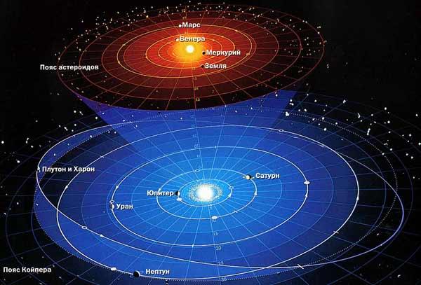 Günəş sistemi (yaxın və uzaq planetlər)